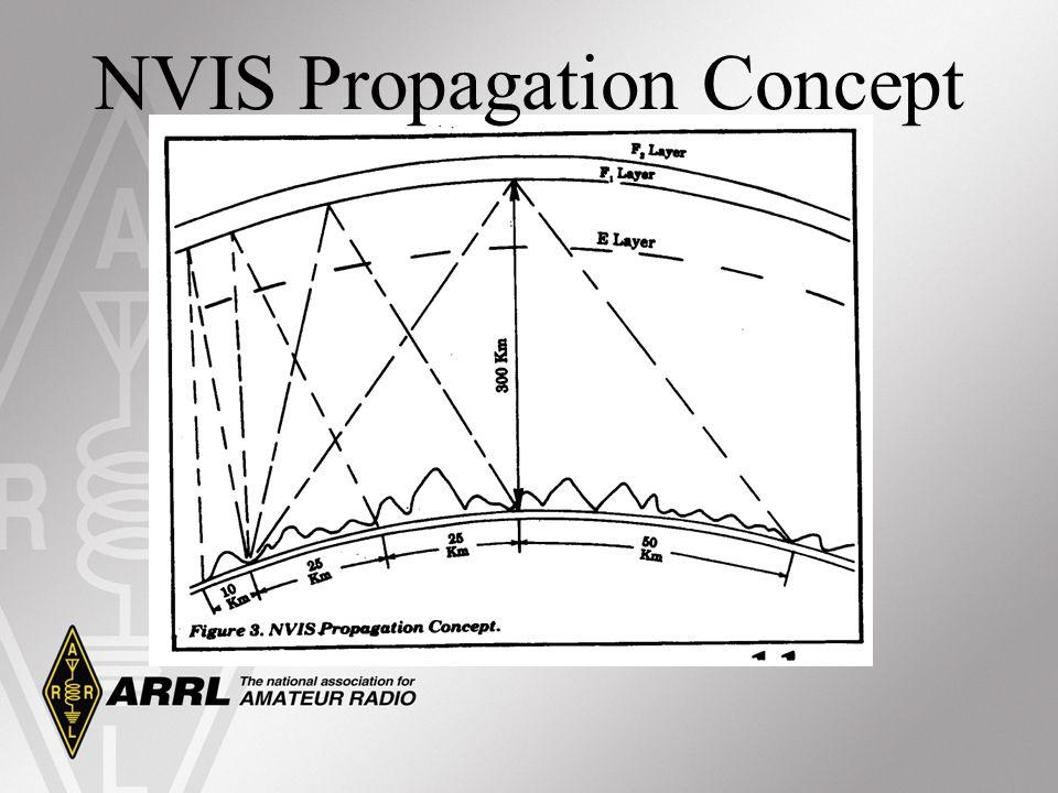 NVIS Propagation Concept