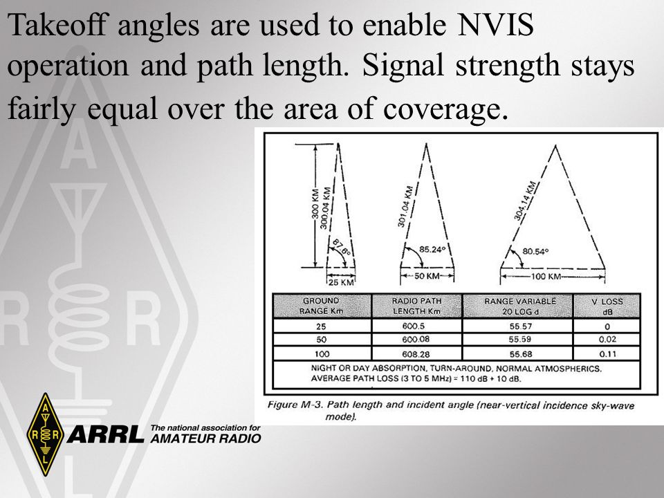 Takeoff angles are used to enable NVIS operation and path length. Signal strength stays fairly equal over the area of coverage.
