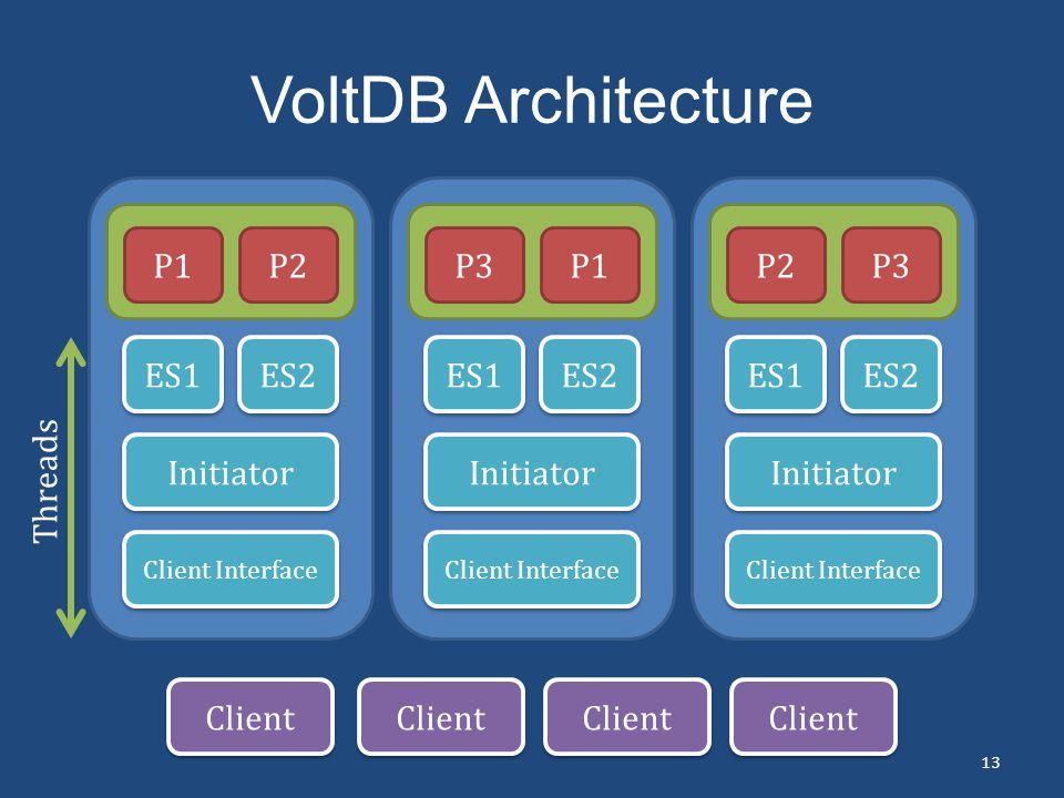 VoltDB Architecture 13 P1P2 ES1 ES2 Initiator Client Interface P3P1 ES1 ES2 Initiator Client Interface P2P3 ES1 ES2 Initiator Client Interface Client
