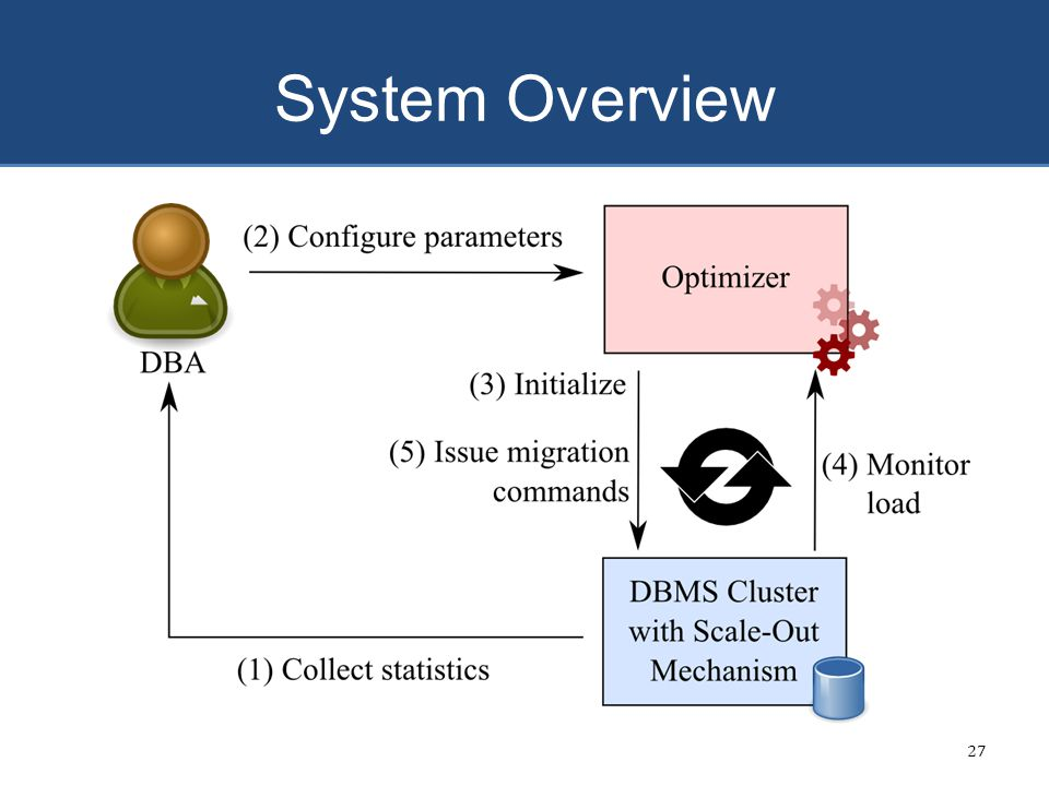 System Overview 27