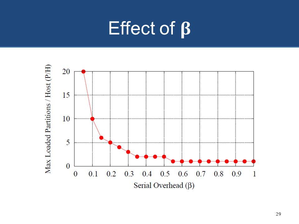 Effect of β 29