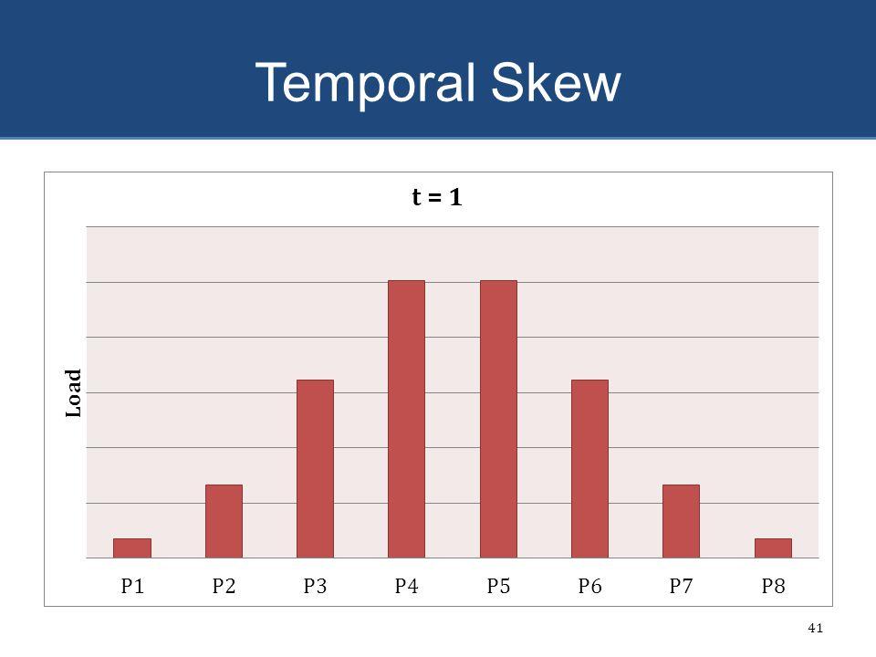 Temporal Skew 41