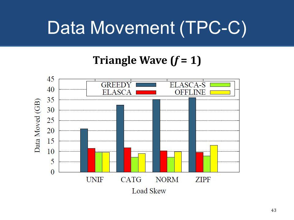 Data Movement (TPC-C) 43 Triangle Wave (f = 1)