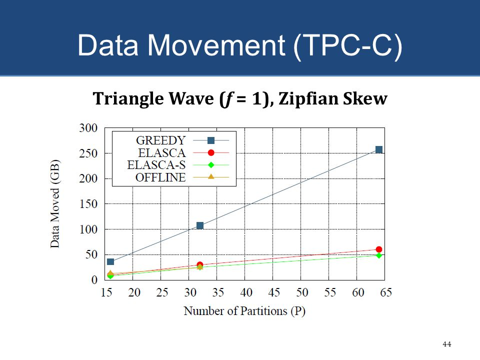 Data Movement (TPC-C) 44 Triangle Wave (f = 1), Zipfian Skew