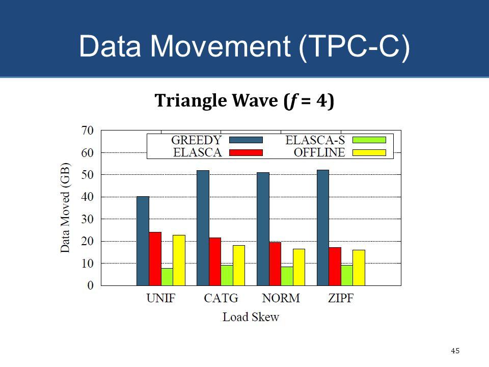 Data Movement (TPC-C) 45 Triangle Wave (f = 4)