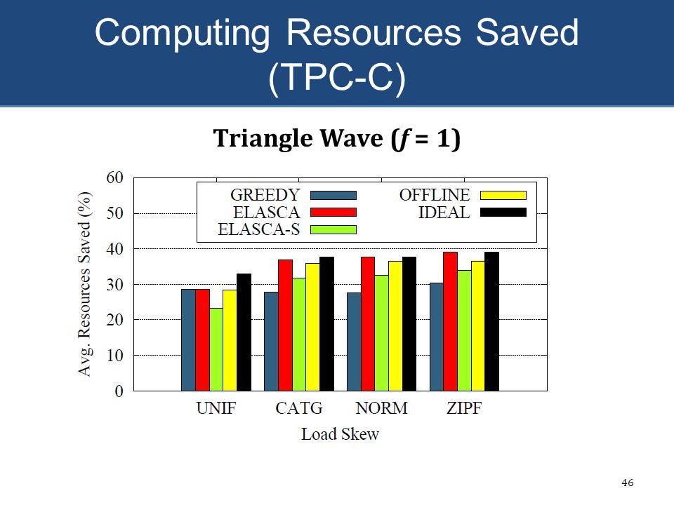 Computing Resources Saved (TPC-C) 46 Triangle Wave (f = 1)