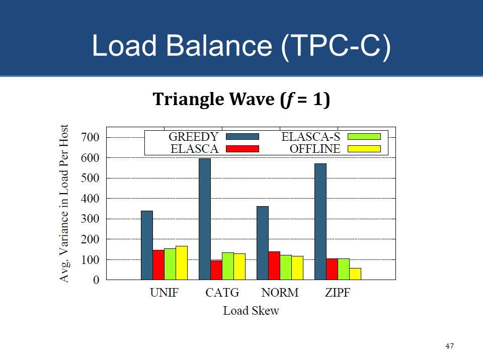Load Balance (TPC-C) 47 Triangle Wave (f = 1)
