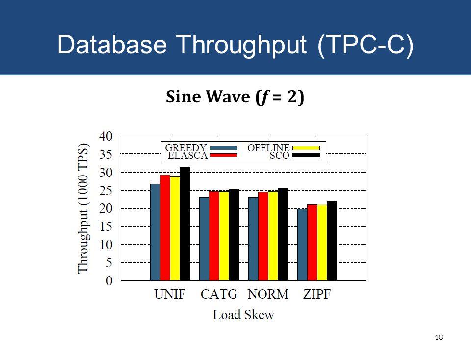 Database Throughput (TPC-C) 48 Sine Wave (f = 2)