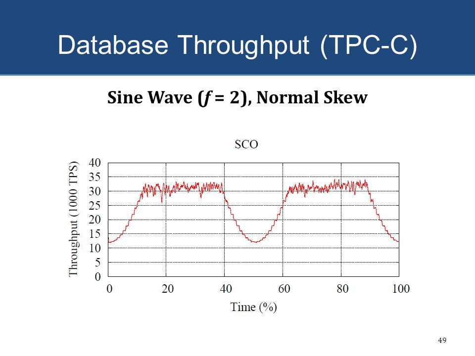 Database Throughput (TPC-C) 49 Sine Wave (f = 2), Normal Skew
