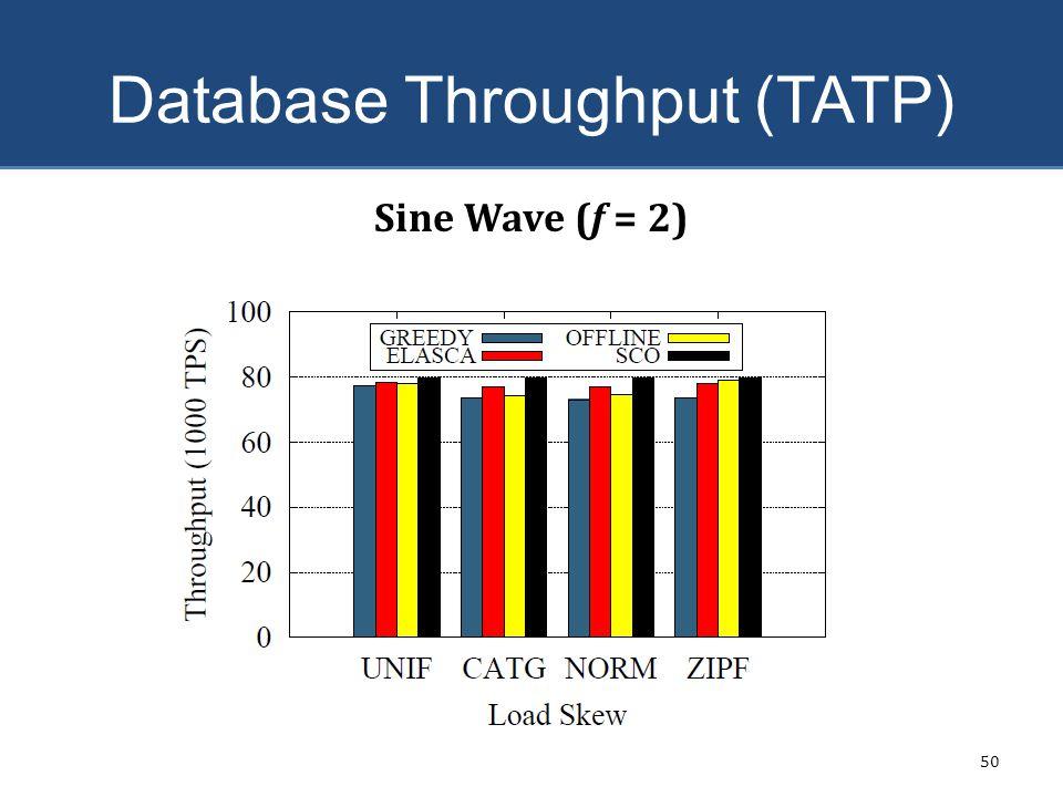 Database Throughput (TATP) 50 Sine Wave (f = 2)