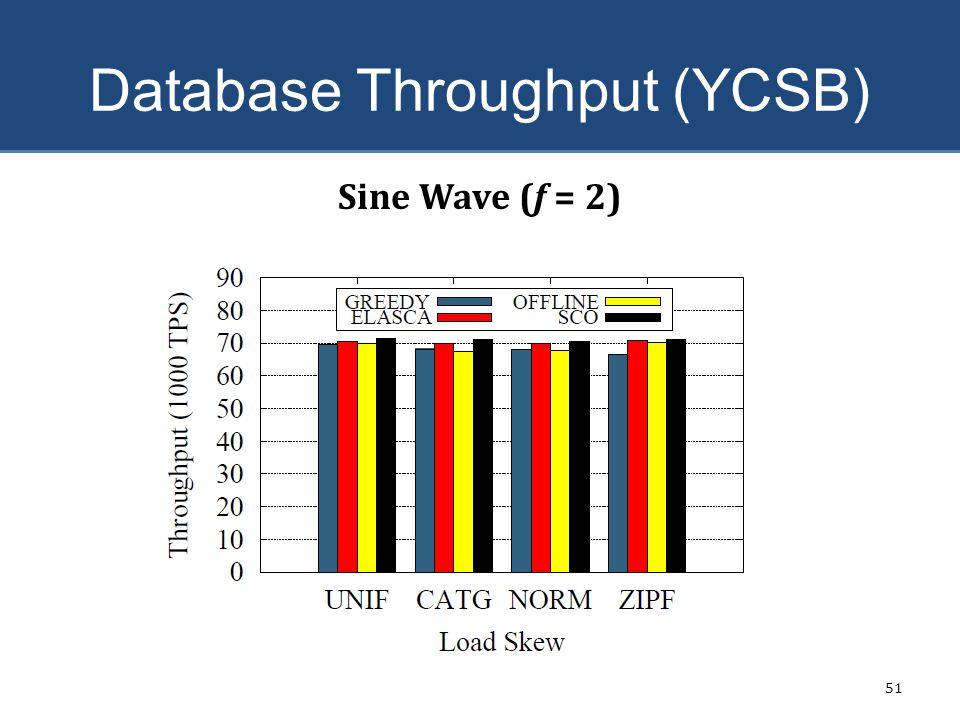 Database Throughput (YCSB) 51 Sine Wave (f = 2)