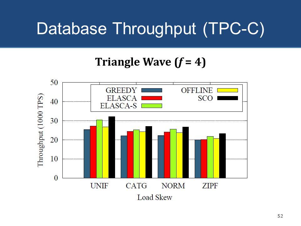 Database Throughput (TPC-C) 52 Triangle Wave (f = 4)