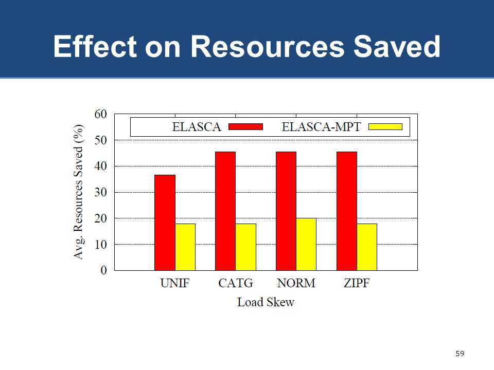 Effect on Resources Saved 59