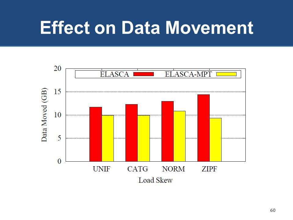 Effect on Data Movement 60