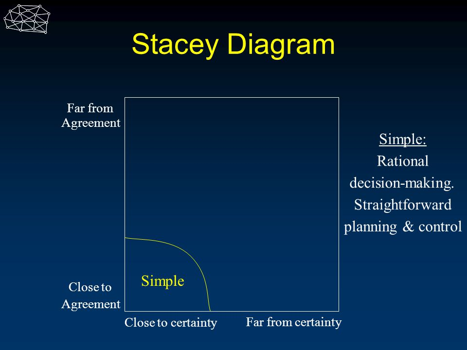 Stacey Diagram Close to Agreement Far from Agreement Close to certainty Far from certainty Simple Simple: Straightforward decision-making. Rational pl