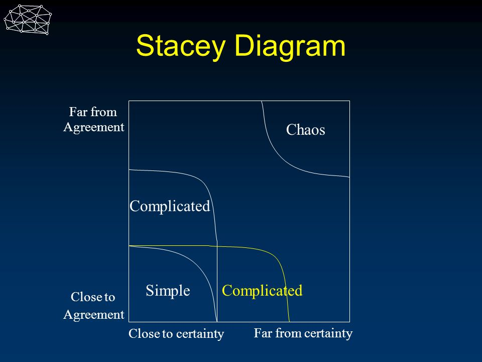 Stacey Diagram Close to Agreement Far from Agreement Close to certainty Far from certainty Simple Chaos Complicated