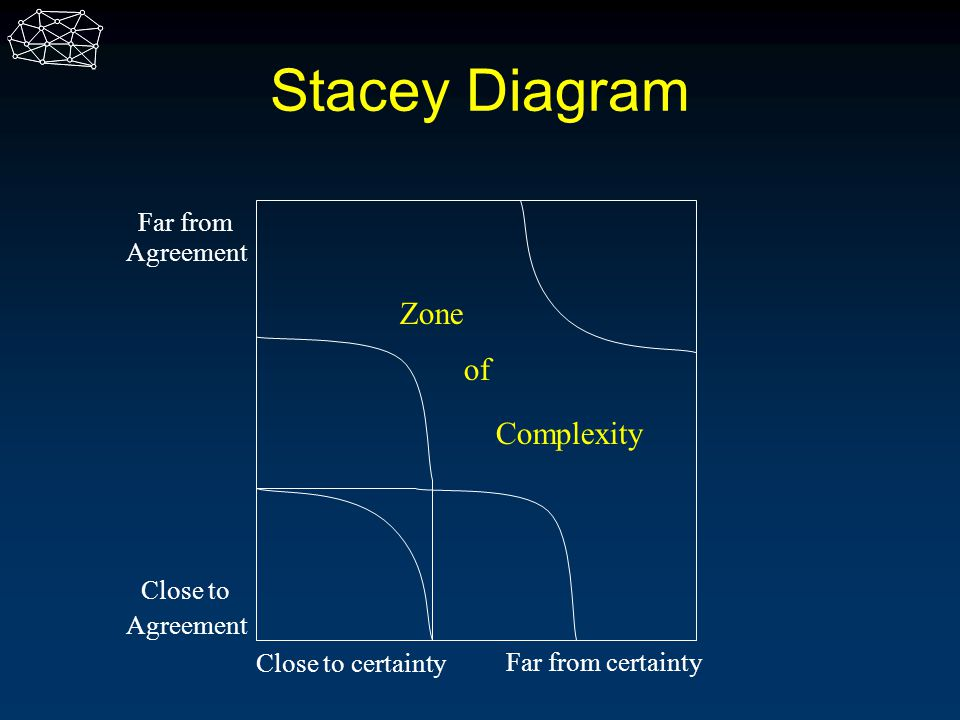 Stacey Diagram Close to Agreement Far from Agreement Close to certainty Far from certainty Zone of Complexity