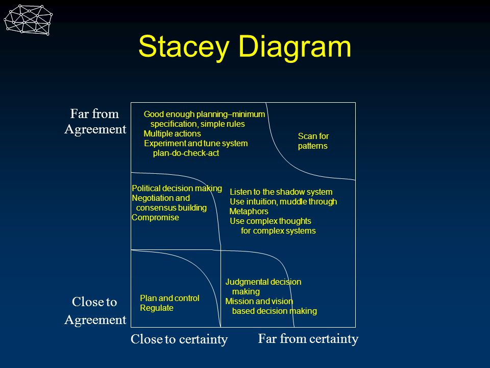 Stacey Diagram Close to Agreement Far from Agreement Close to certainty Far from certainty Good enough planning–minimum specification, simple rules Mu