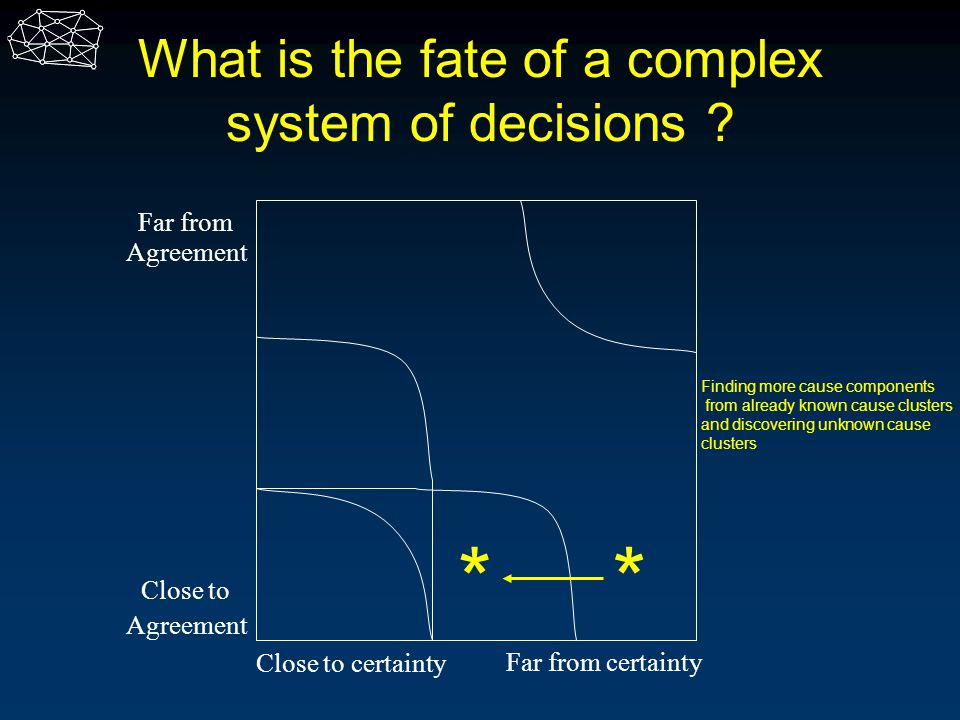 What is the fate of a complex system of decisions ? Close to Agreement Far from Agreement Close to certainty Far from certainty ** Finding more cause