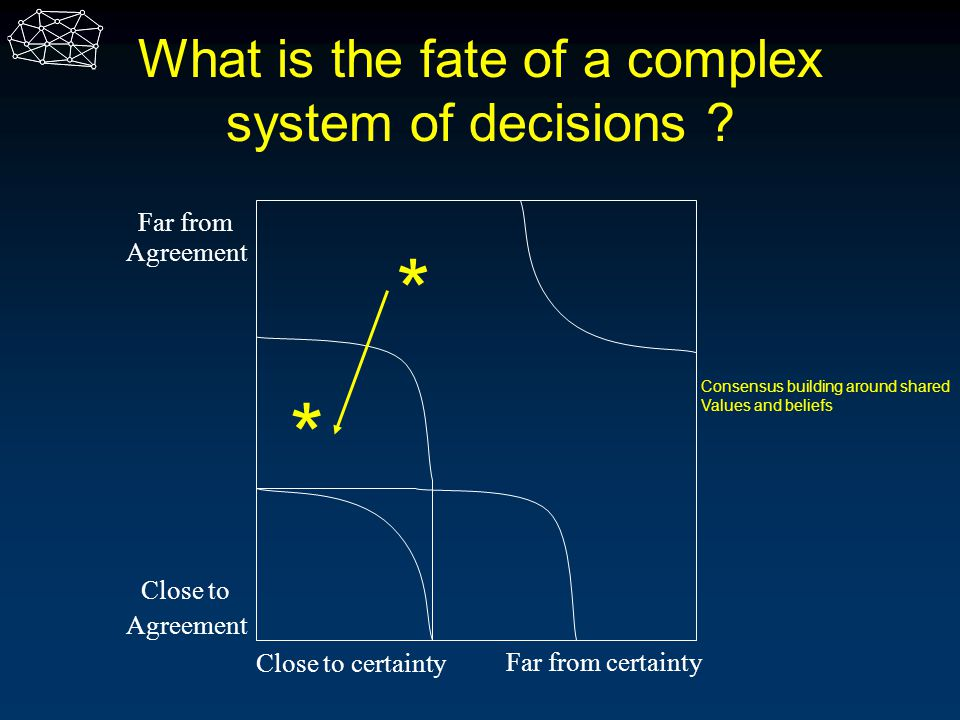 What is the fate of a complex system of decisions ? Close to Agreement Far from Agreement Close to certainty Far from certainty * * Consensus building