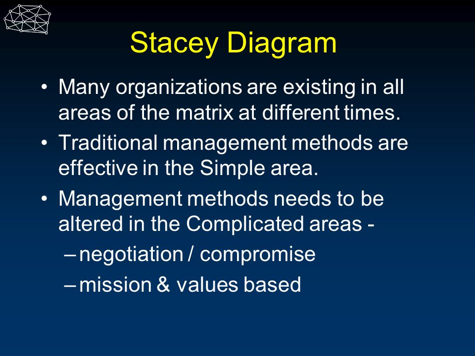 Stacey Diagram Many organizations are existing in all areas of the matrix at different times. Traditional management methods are effective in the Simp