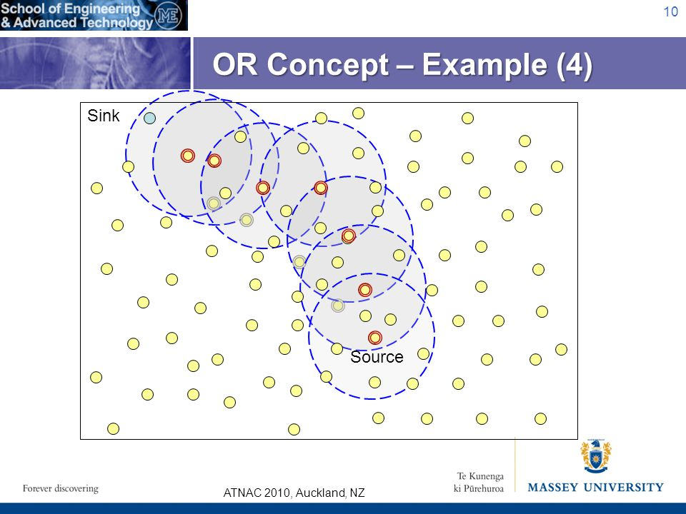 ATNAC 2010, Auckland, NZ 10 OR Concept – Example (4) Sink Source