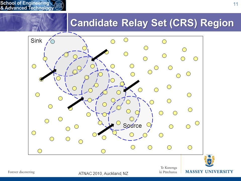 ATNAC 2010, Auckland, NZ 11 Candidate Relay Set (CRS) Region Sink Source