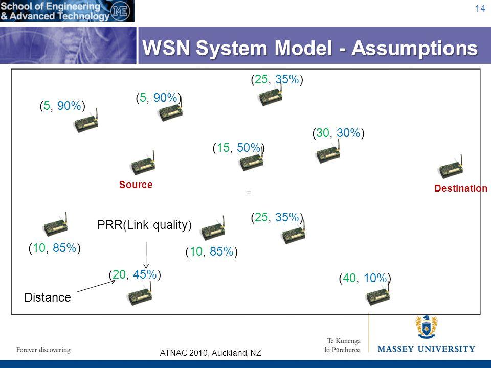 ATNAC 2010, Auckland, NZ 14 WSN System Model - Assumptions (5, 90%) (30, 30%) (25, 35%) (10, 85%) (15, 50%) (5, 90%) Source Destination (20, 45%) (25,