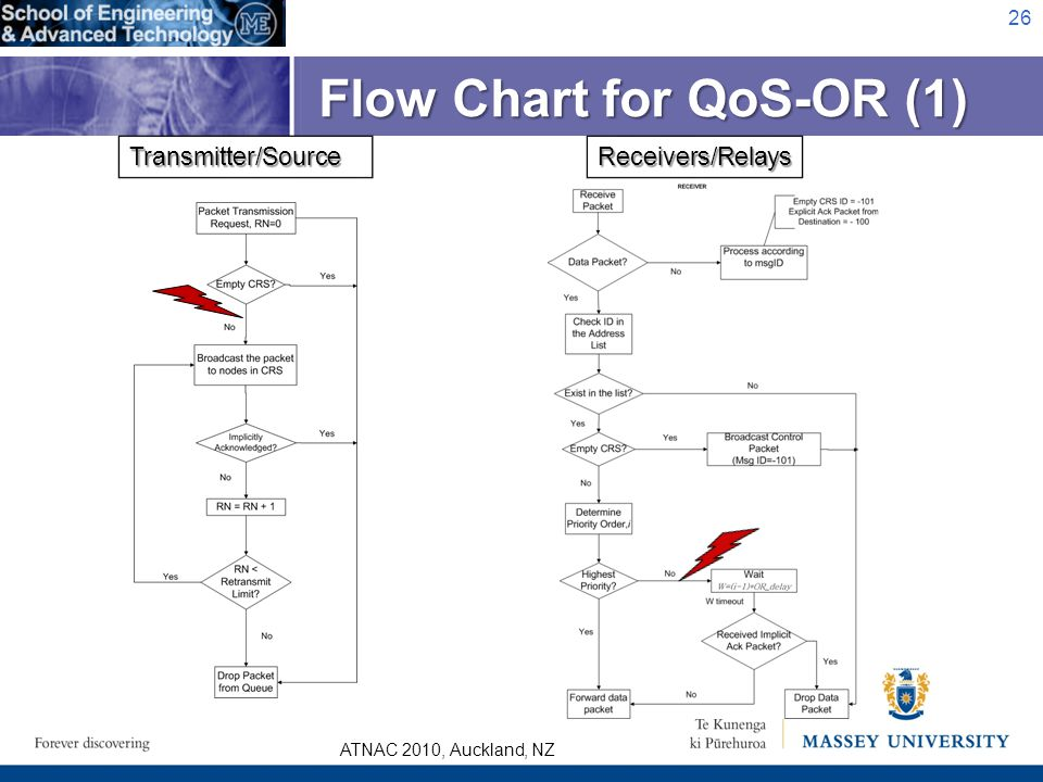 ATNAC 2010, Auckland, NZ Flow Chart for QoS-OR (1) 26 Receivers/RelaysTransmitter/Source