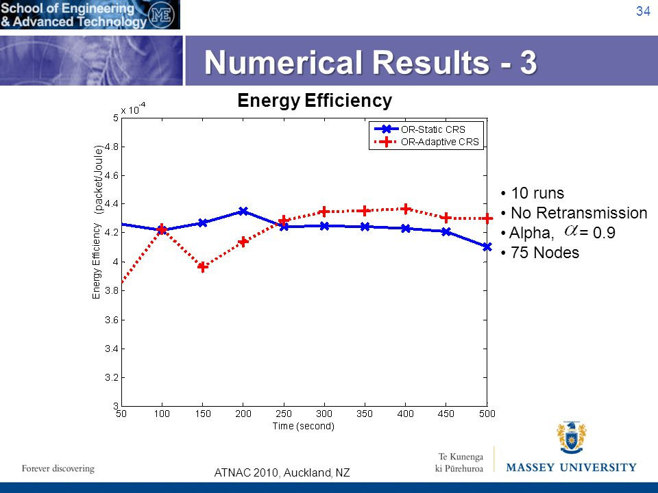 ATNAC 2010, Auckland, NZ Numerical Results - 3 34 Energy Efficiency 10 runs No Retransmission Alpha, = 0.9 75 Nodes (packet/Joule)