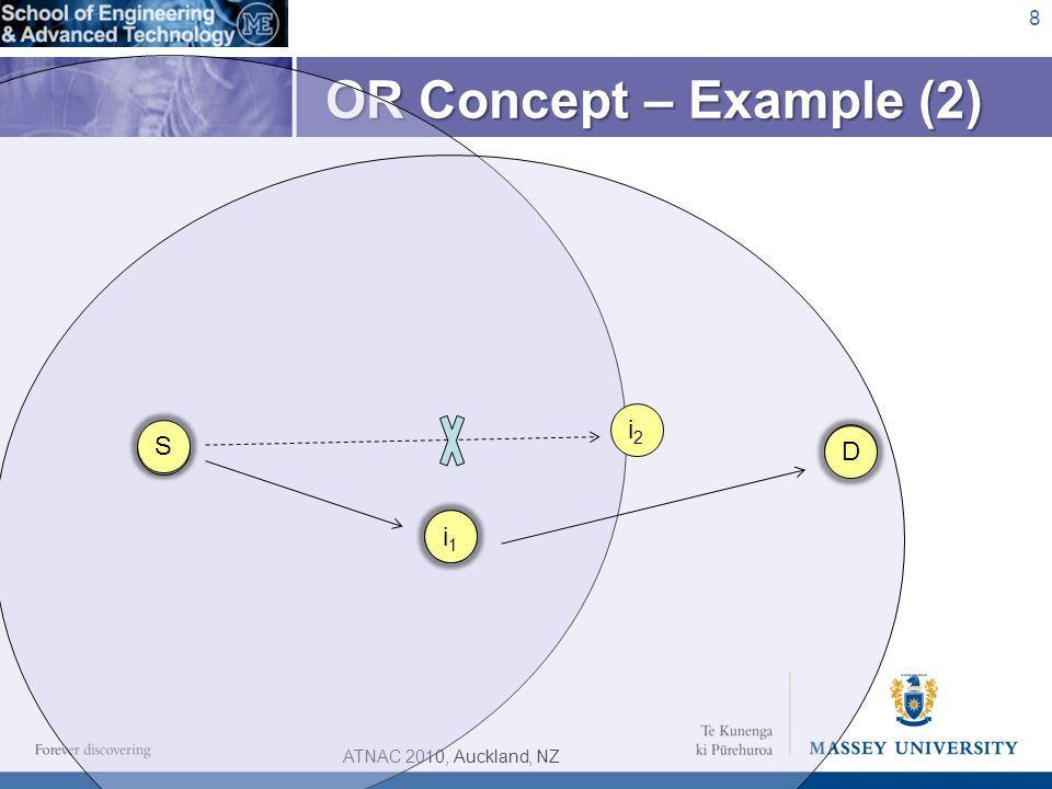ATNAC 2010, Auckland, NZ OR Concept – Example (2) 8 D S i1i1 i2i2 i1i1 D S