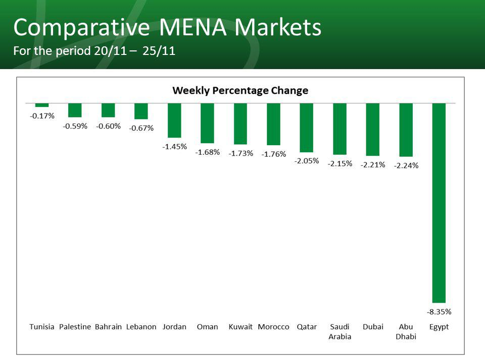 19 Comparative MENA Markets For the period 20/11 – 25/11