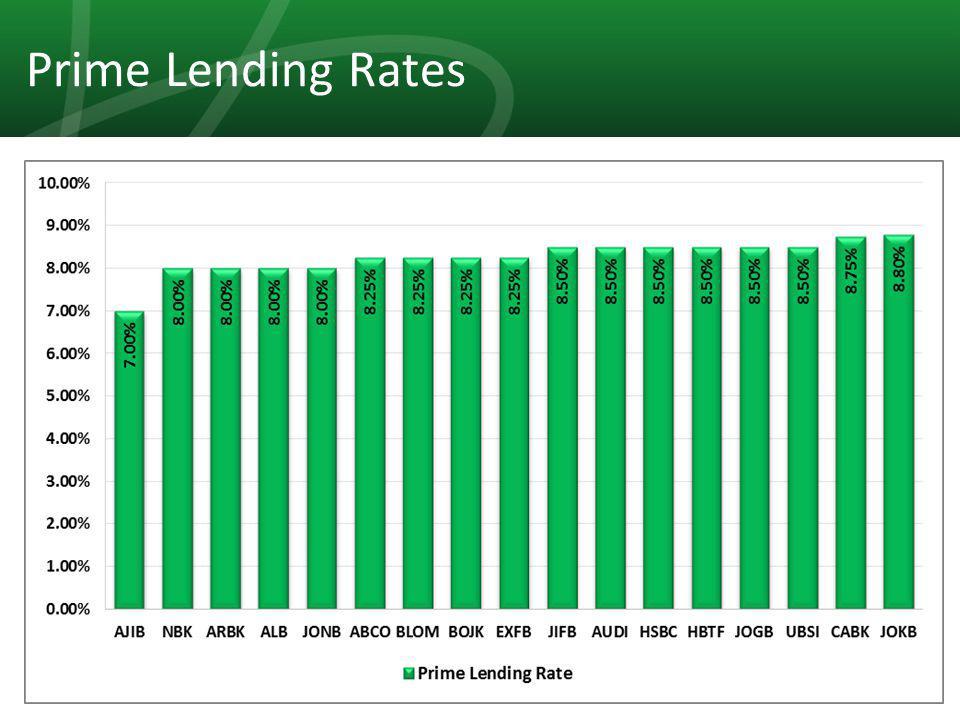 25 Prime Lending Rates