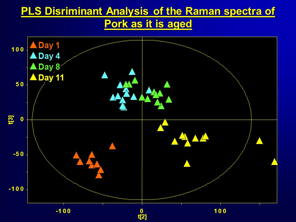 -100 -50 0 50 100 -1000100 t[3] t[2] Day 1 Day 4 Day 11 Day 8 PLS Disriminant Analysis of the Raman spectra of Pork as it is aged