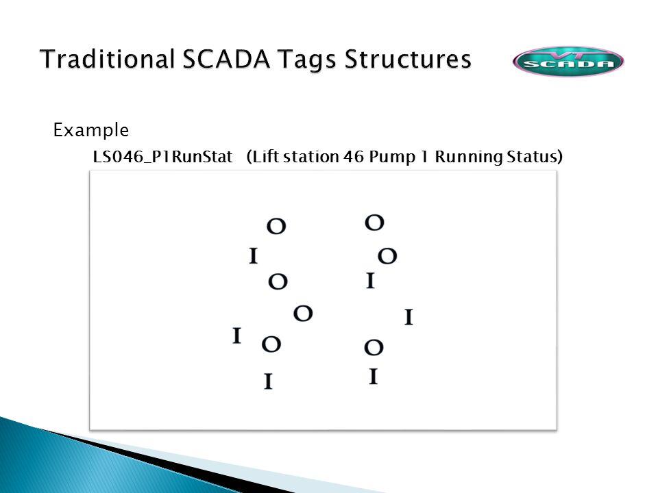 Example LS046_P1RunStat (Lift station 46 Pump 1 Running Status)