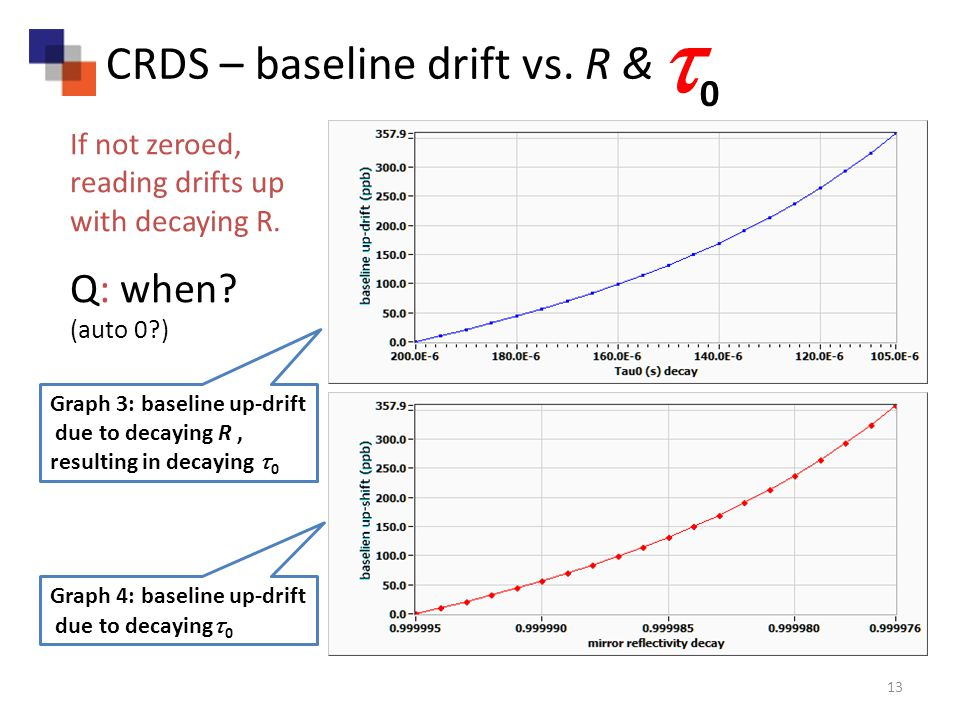 13 CRDS – baseline drift vs.