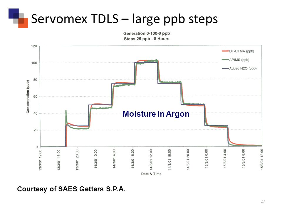 Courtesy of SAES Getters S.P.A. Moisture in Argon 27 Servomex TDLS – large ppb steps