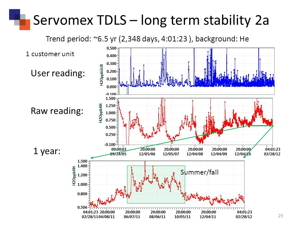 29 Servomex TDLS – long term stability 2a Trend period: ~6.5 yr (2,348 days, 4:01:23 ), background: He User reading: Raw reading: 1 year: Summer/fall 1 customer unit
