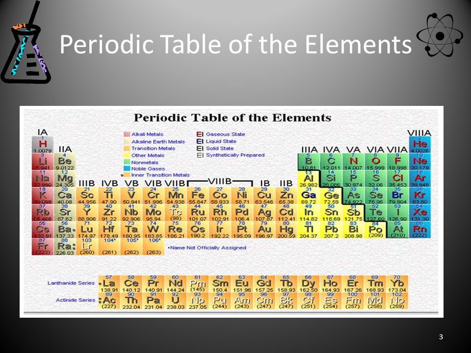Periodic Table of the Elements 3