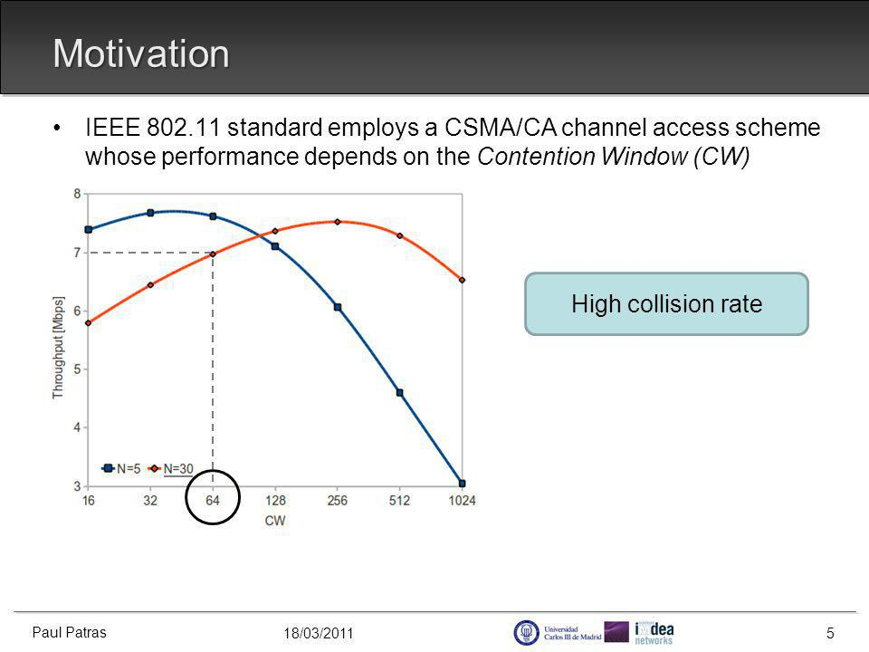 18/03/2011 IEEE 802.11 standard employs a CSMA/CA channel access scheme whose performance depends on the Contention Window (CW) [1] G.