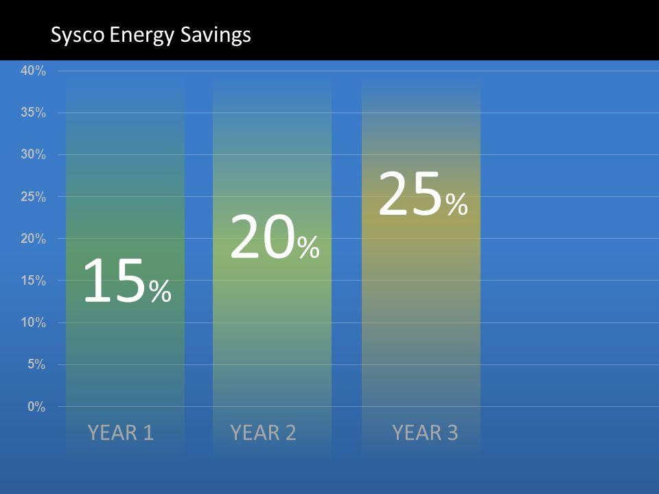 Sysco Energy Savings 15 % YEAR 1 20 % YEAR 2 25 % YEAR 3