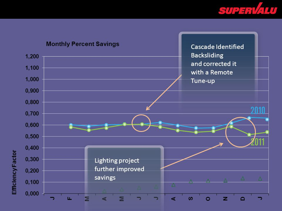 Cascade Identified Backsliding and corrected it with a Remote Tune-up Lighting project further improved savings