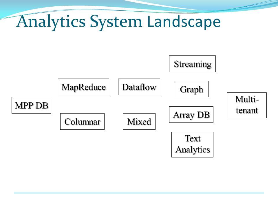 Analytics System Landscape