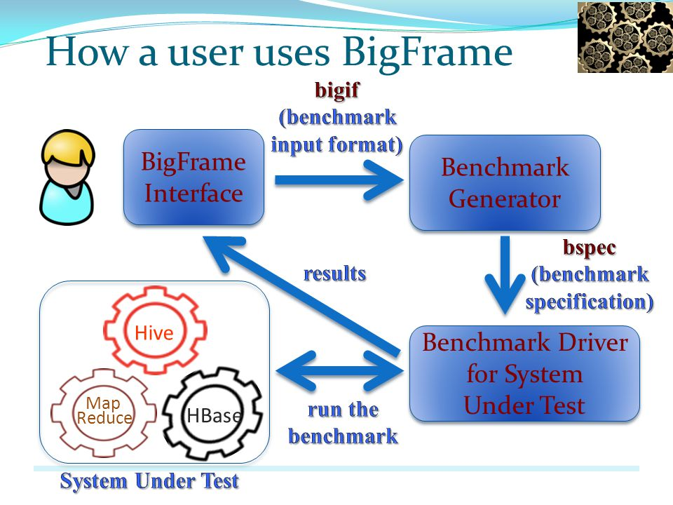 How a user uses BigFrame BigFrame Interface BigFrame Interface Benchmark Generator Benchmark Generator HBase Hive Map Reduce Benchmark Driver for System Under Test Benchmark Driver for System Under Test