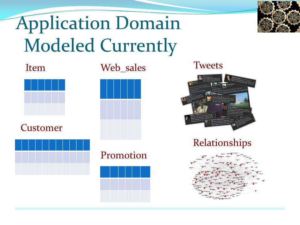 Application Domain Modeled Currently Item Customer Web_sales Promotion Tweets Relationships