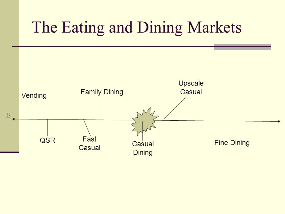 The Eating and Dining Markets E Fine Dining Casual Dining Fast Casual QSR Upscale Casual Family Dining Vending