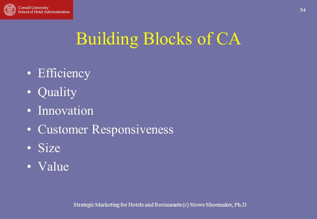 Strategic Marketing for Hotels and Restaurants (c) Stowe Shoemaker, Ph.D 54 Building Blocks of CA Efficiency Quality Innovation Customer Responsivenes