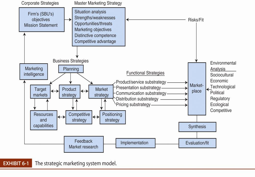 Strategic Marketing GM Program (c) Stowe Shoemaker, Ph.D