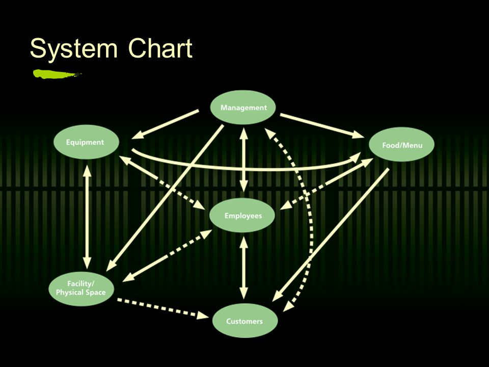 Subsystem Chart