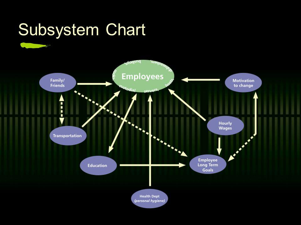 Suprasystem Chart
